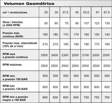 volumen g2